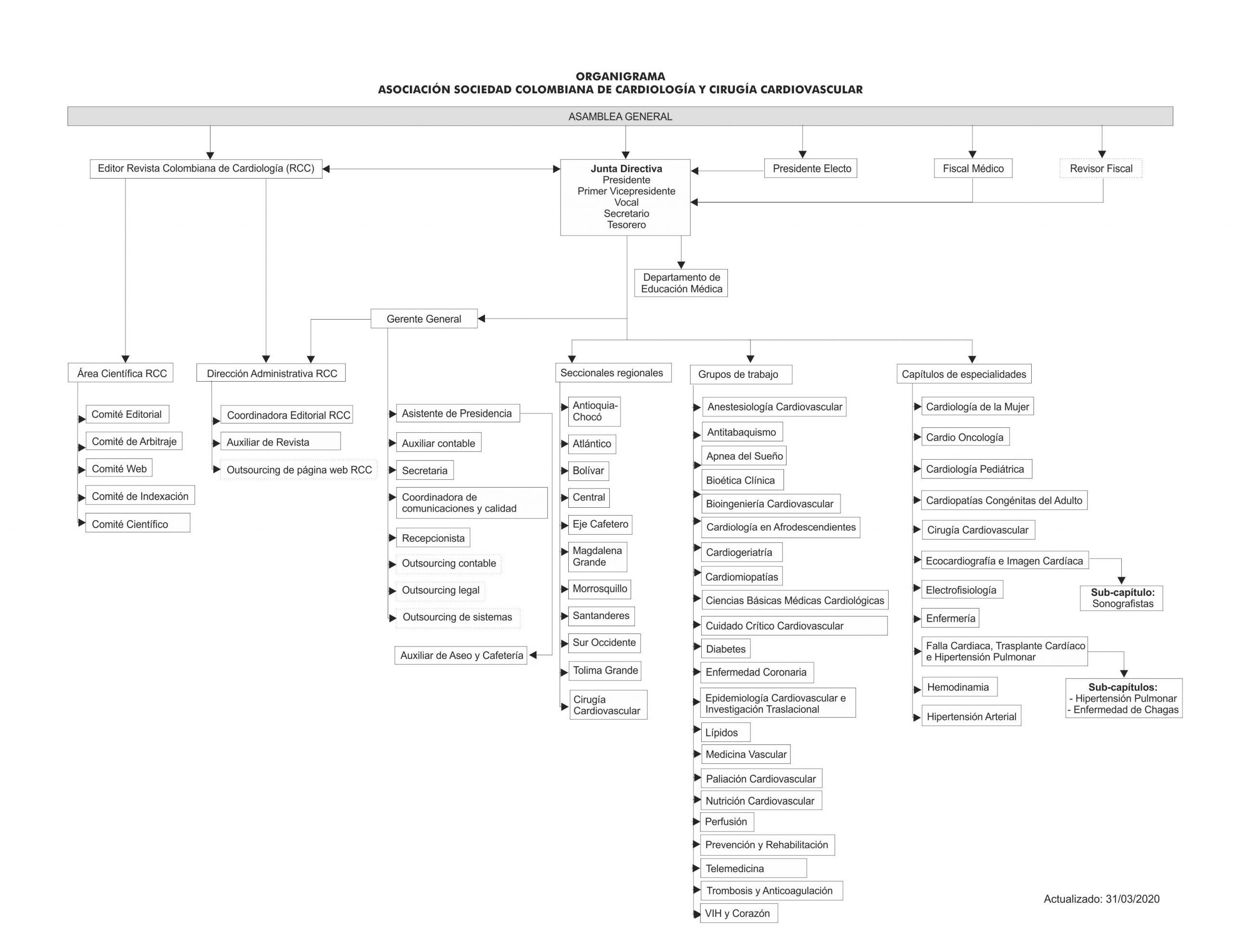 organigrama SCC (3)